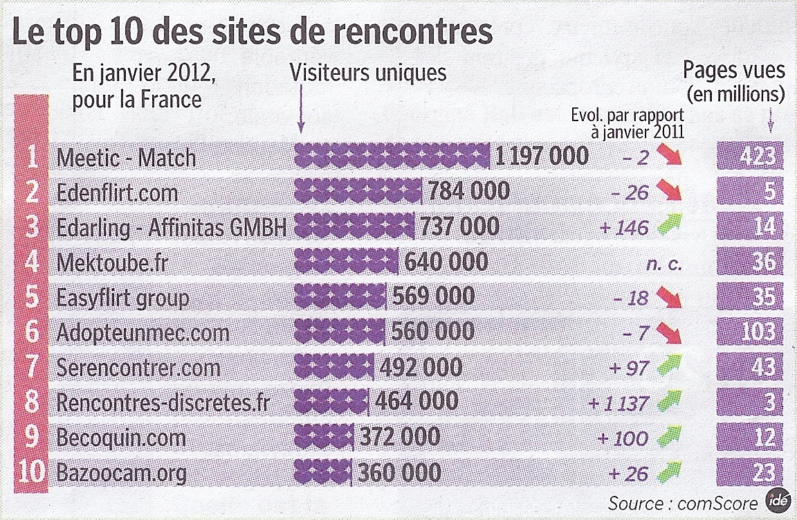 Les sites de rencontre